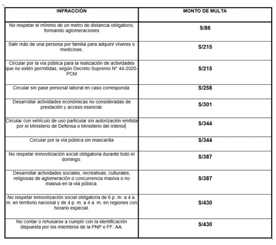 CORONAVIRUS: CONOCE EL MONTO DE LAS MULTAS POR INCUMPLIR LA CUARENTENA