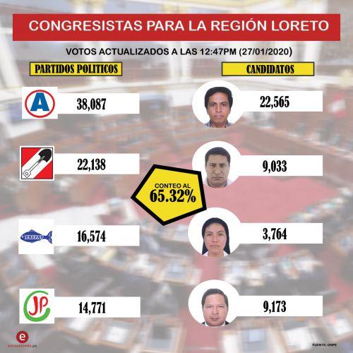 Resultados congresales para la región Loreto al 65% de actas procesadas.