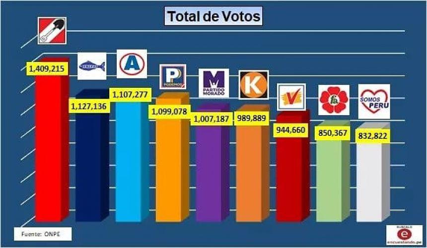 RESULTADOS GENERALES POR ORGANIZACIÓN POLÍTICA.