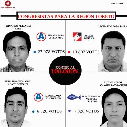 CONGRESISTAS PARA LA REGIÓN LORETO