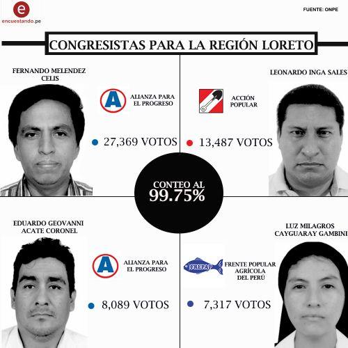 ACTAS PROCESADAS AL 99.75% A LAS 21:27 PM (29/01/2020) (Región Loreto)