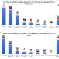 Resultados de los posibles candidatos para Alcaldía para los distritos Belen y Punchana.