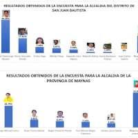 Resultados de los posibles candidatos para Alcaldía para la Provincia de Maynas y distrito de San Juan . Encuesta publicada por la empresa encuestadora, encuestando.pe.